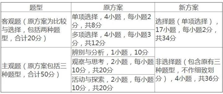 明年起 河南省普通高中招生考试道德与法治试卷题型分值调整